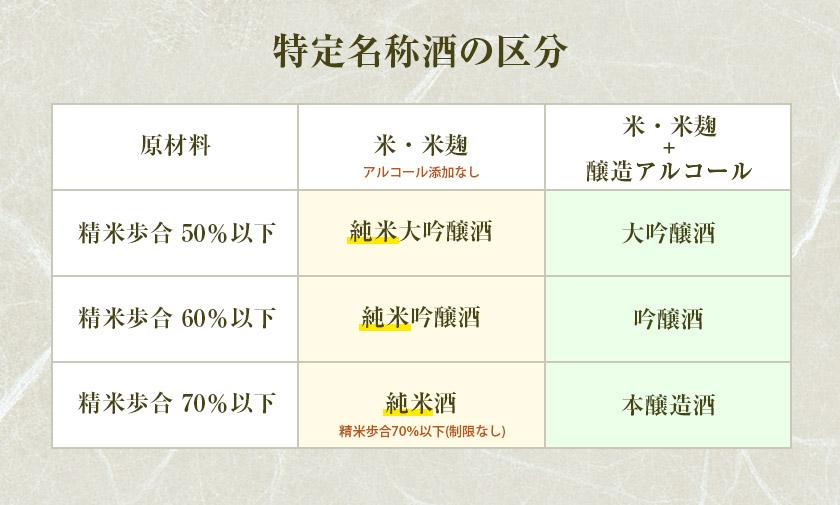 福岡,日本酒,吟醸香,大吟醸,純米,本醸造,違い